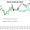 Benzin fiyatları petrol fiyatlarını ne kadar etkiliyor?